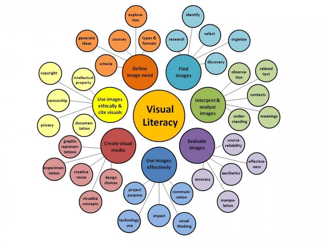 Visual Literacy Array